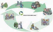 Carta riciclata in una infografica