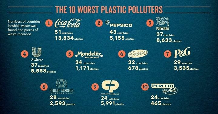 i maggiori produttori di plastica